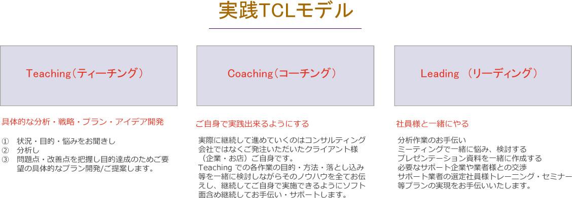実践TCLモデル